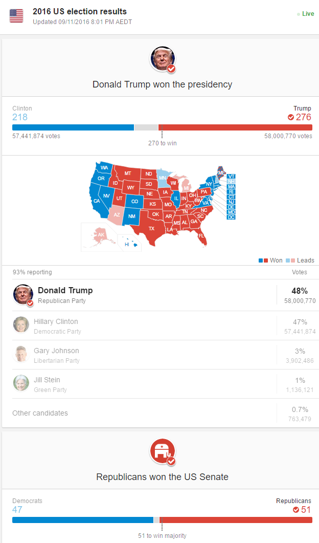 us-election-results-2